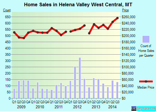 Helena Valley West Central,MT real estate house value index trend
