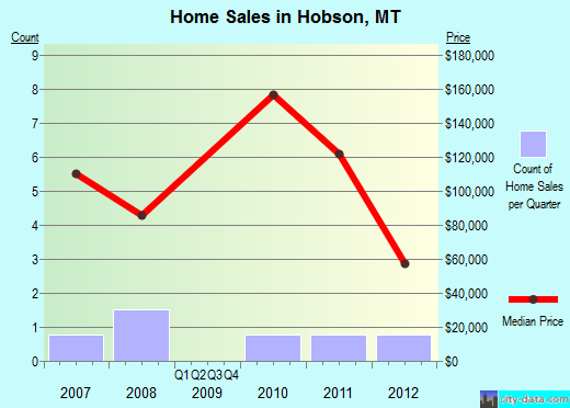 Hobson,MT real estate house value index trend