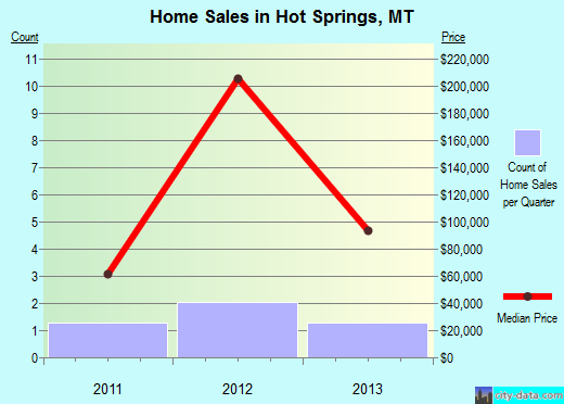 Hot Springs,MT real estate house value index trend