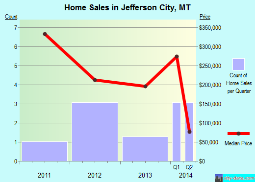 Jefferson City,MT real estate house value index trend