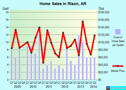 Rison,AR real estate house value index trend