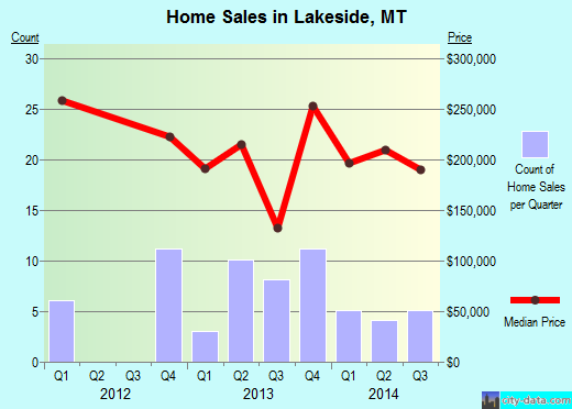 Lakeside,MT real estate house value index trend