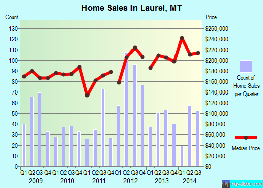 Laurel,MT real estate house value index trend