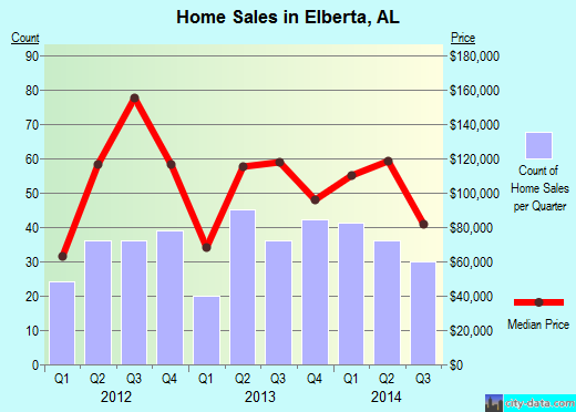 Elberta,AL real estate house value index trend