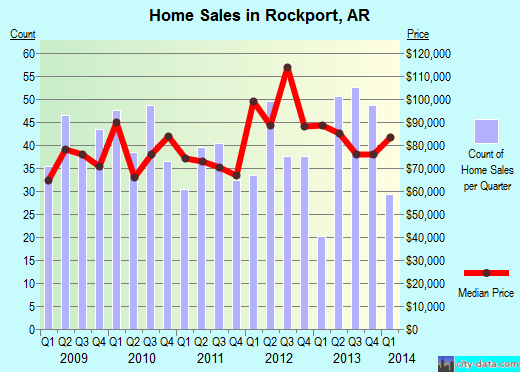 Rockport,AR real estate house value index trend