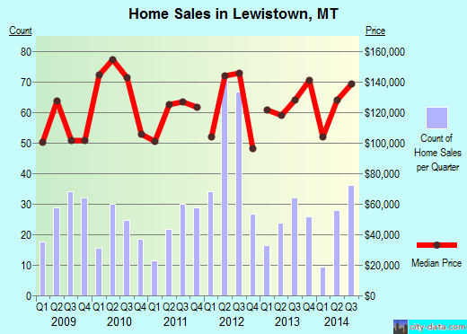 Lewistown,MT real estate house value index trend