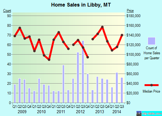 Libby,MT real estate house value index trend