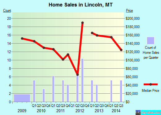 Lincoln,MT real estate house value index trend