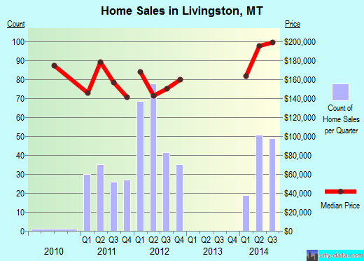 Livingston,MT real estate house value index trend