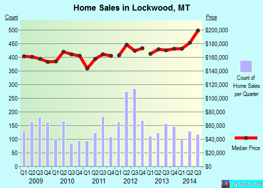 Lockwood,MT real estate house value index trend