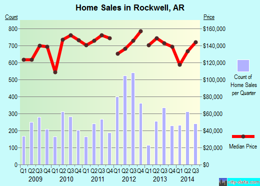 Rockwell,AR real estate house value index trend