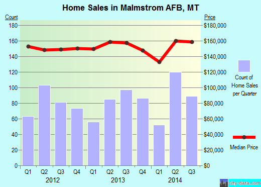 Malmstrom AFB,MT real estate house value index trend