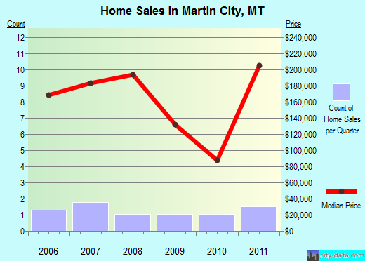 Martin City,MT real estate house value index trend