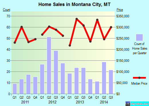 Montana City,MT real estate house value index trend