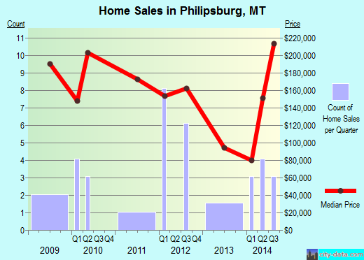 Philipsburg,MT real estate house value index trend