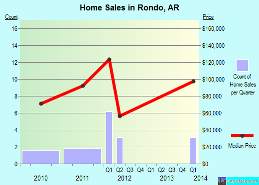 Rondo,AR real estate house value index trend