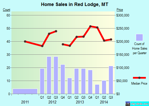 Red Lodge,MT real estate house value index trend