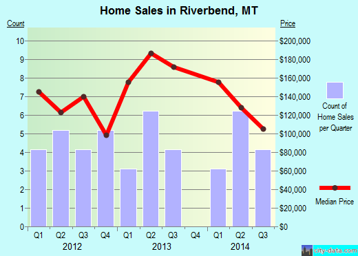 Riverbend,MT real estate house value index trend