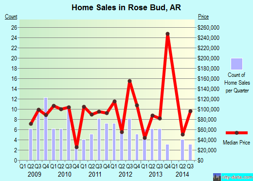 Rose Bud,AR real estate house value index trend