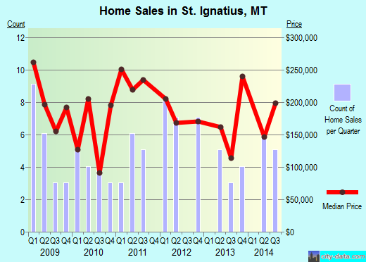 St. Ignatius,MT real estate house value index trend