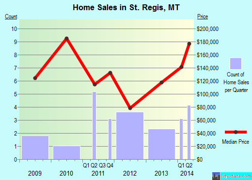 St. Regis,MT real estate house value index trend