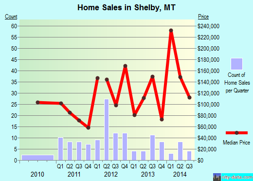Shelby,MT real estate house value index trend