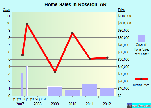Rosston,AR real estate house value index trend
