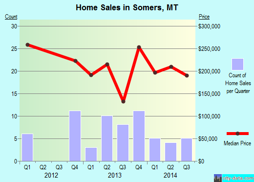 Somers,MT real estate house value index trend