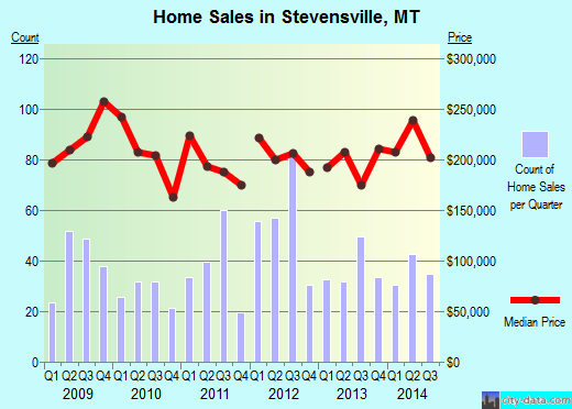 Stevensville,MT real estate house value index trend