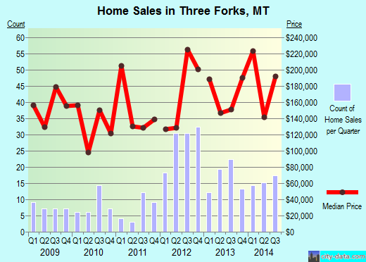 Three Forks,MT real estate house value index trend