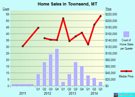 Townsend,MT real estate house value index trend