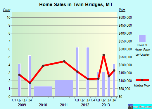 Twin Bridges,MT real estate house value index trend