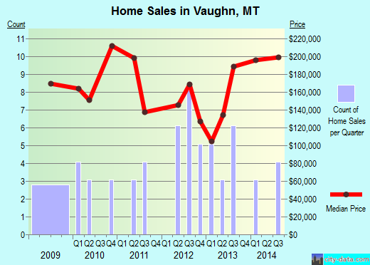 Vaughn,MT real estate house value index trend