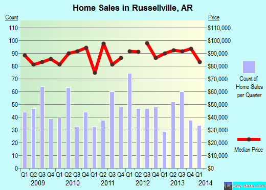 Russellville,AR real estate house value index trend