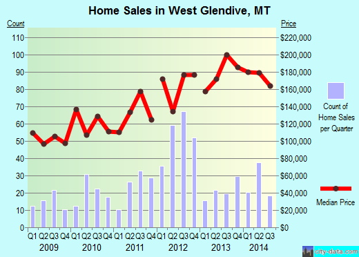 West Glendive,MT real estate house value index trend
