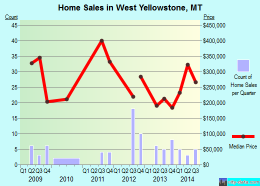 West Yellowstone,MT real estate house value index trend