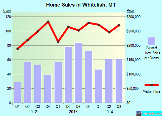 Whitefish,MT real estate house value index trend