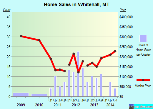 Whitehall,MT real estate house value index trend