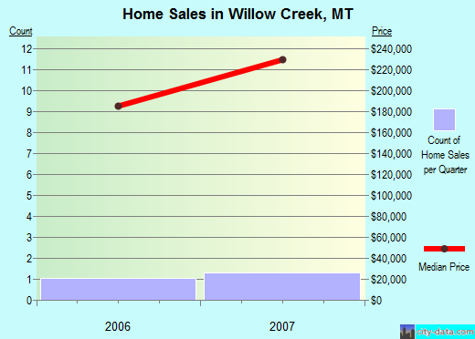 Willow Creek,MT real estate house value index trend