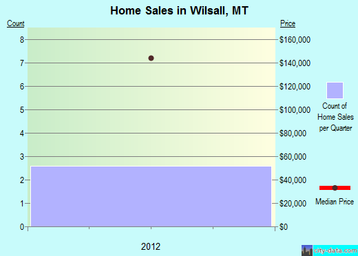 Wilsall,MT real estate house value index trend