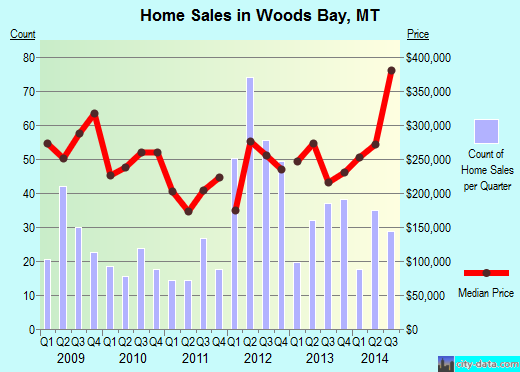 Woods Bay,MT real estate house value index trend