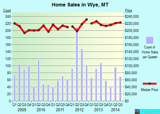 Wye,MT real estate house value index trend