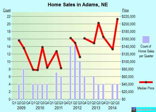 Adams,NE real estate house value index trend