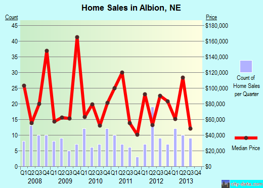 Albion,NE real estate house value index trend