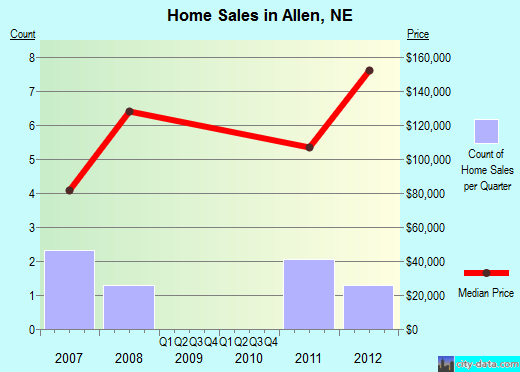 Allen,NE real estate house value index trend