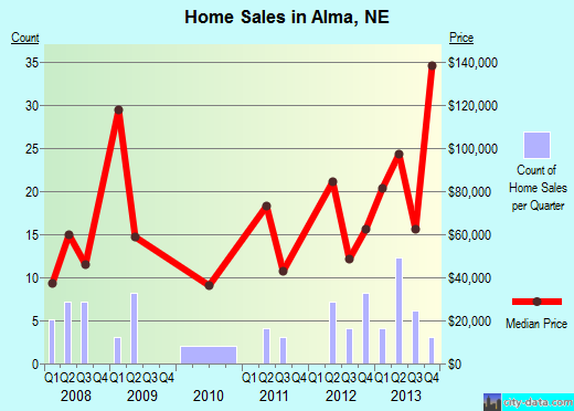 Alma,NE real estate house value index trend
