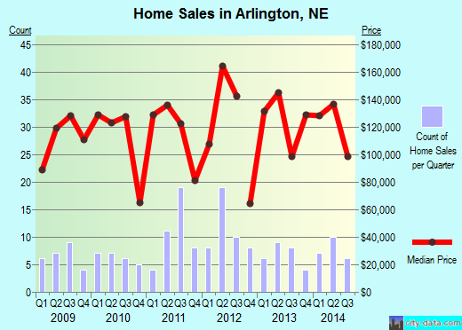 Arlington,NE real estate house value index trend