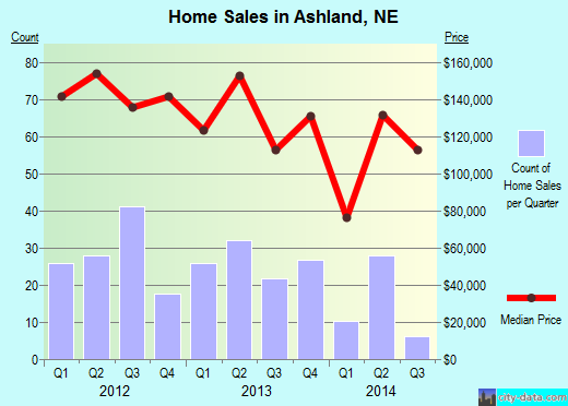 Ashland,NE real estate house value index trend