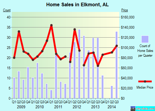Elkmont,AL index of house prices