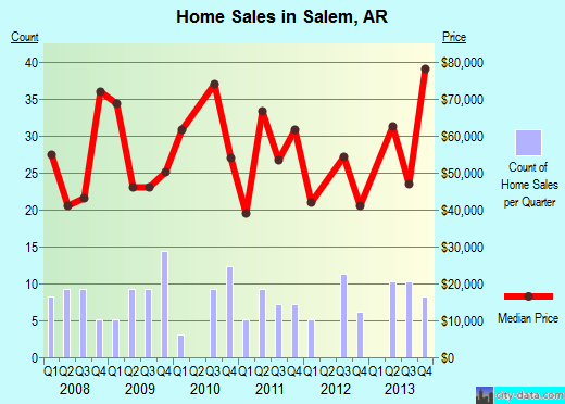 Salem,AR real estate house value index trend
